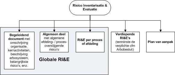 De RI&E
