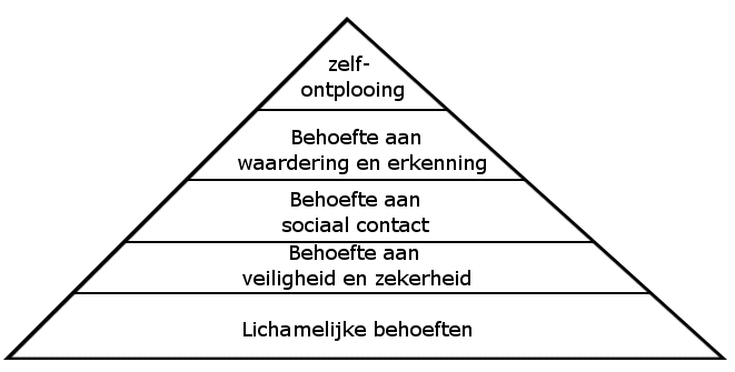 Maslow piramide